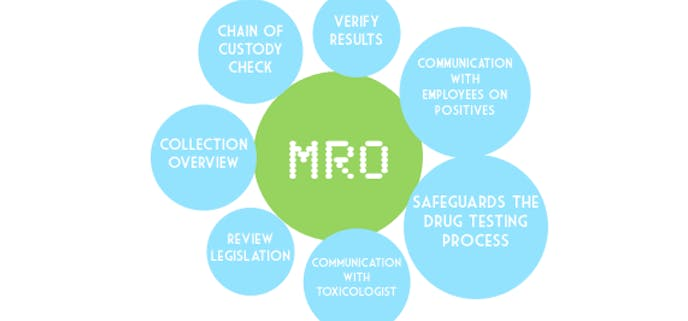 The Roles of the MRO (Medical Review Officer)